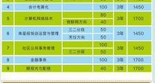 深圳市龙岗区第二职业技术学校招生计划及收费